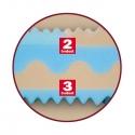 Matrace Kariba 1+1 zdarma - detail